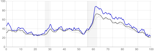 Morristown, Tennessee monthly unemployment rate chart